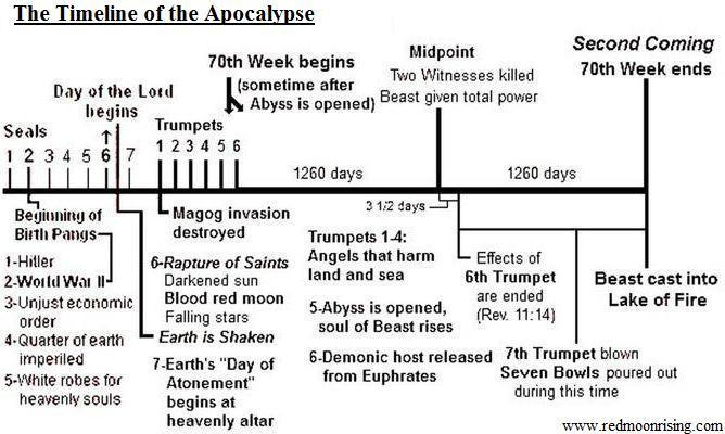 RMR Apocalypse Timeline